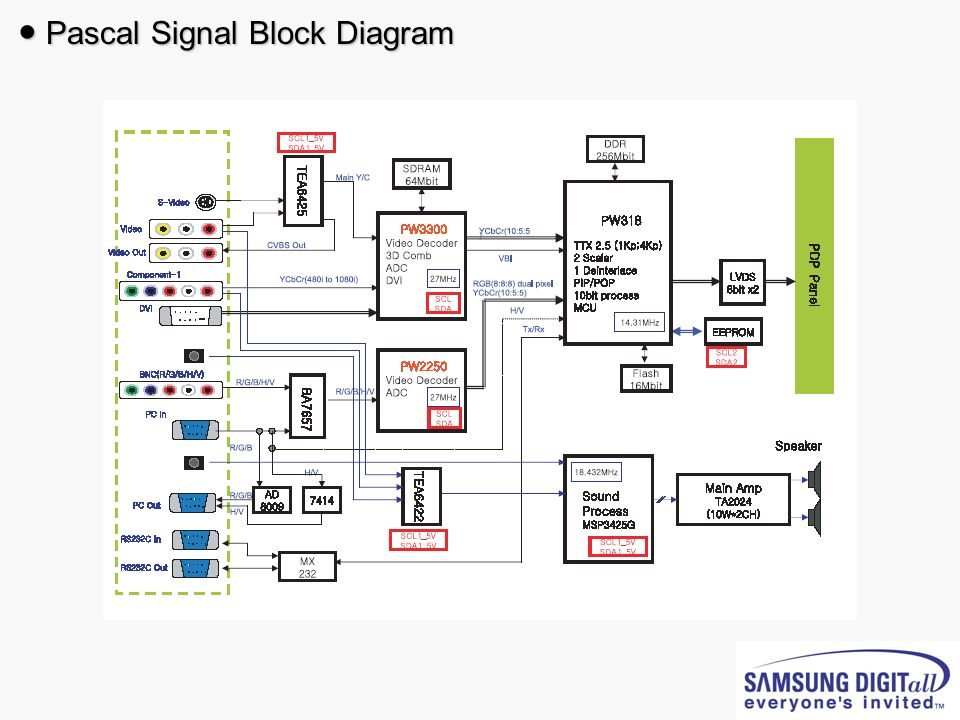 ● Pascal Signal Block Diagram