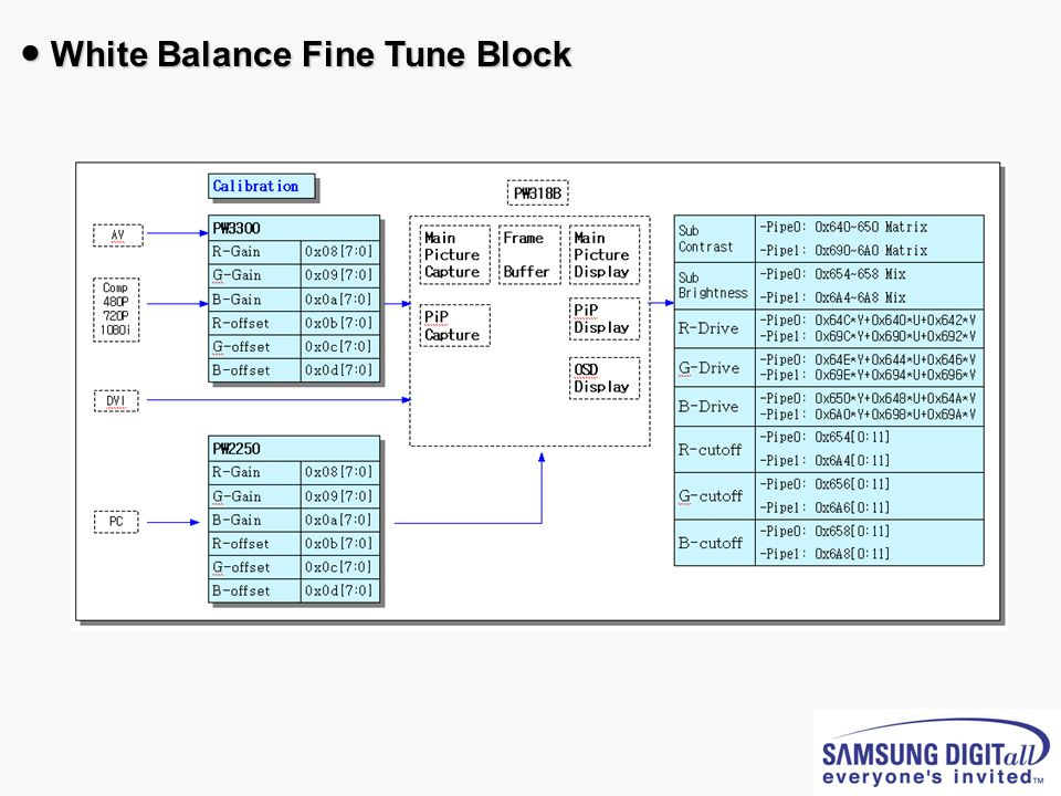 ● White Balance Fine Tune Block