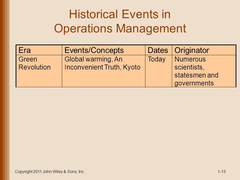 Historical Events in Operations Management
