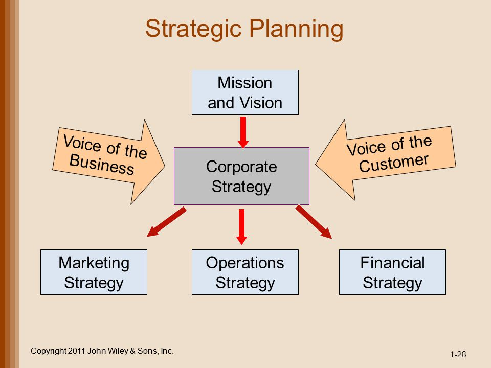 Strategic Planning Mission and Vision Voice of the Business