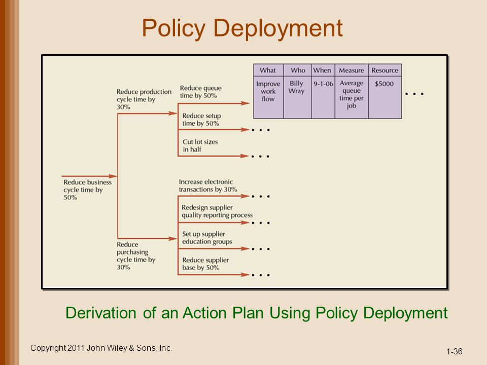 Policy Deployment Derivation of an Action Plan Using Policy Deployment