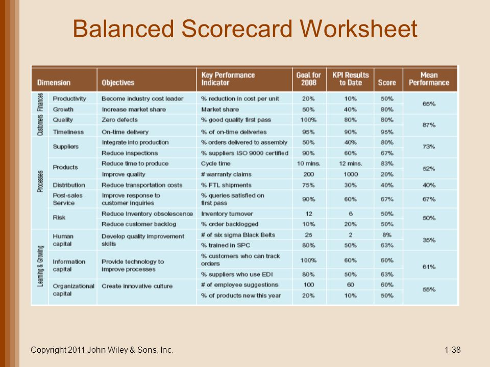 Balanced Scorecard Worksheet