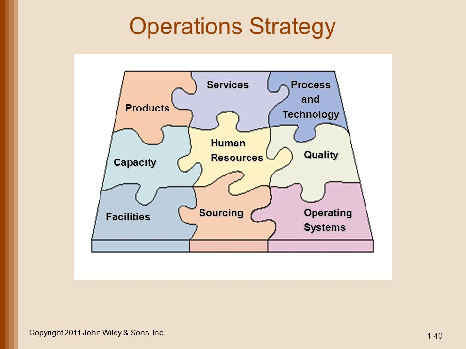 Operations Strategy Services Process and Technology Products Human