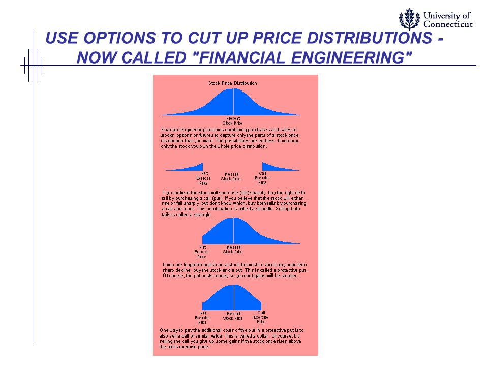 USE OPTIONS TO CUT UP PRICE DISTRIBUTIONS - NOW CALLED FINANCIAL ENGINEERING