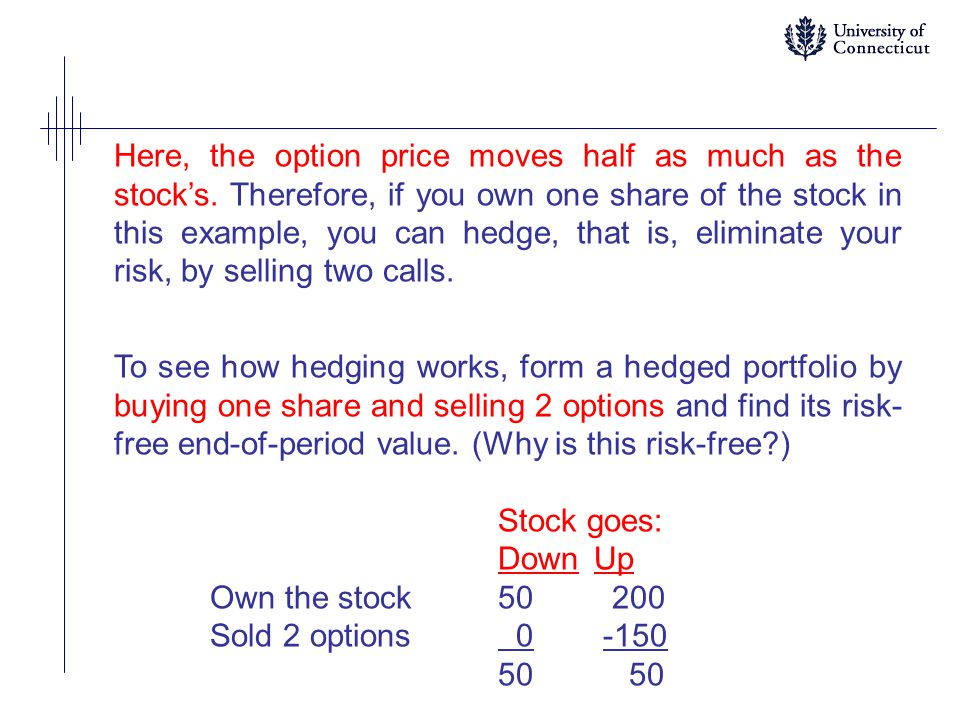 Here, the option price moves half as much as the stock's