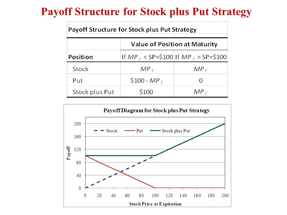 Payoff Structure for Stock plus Put Strategy