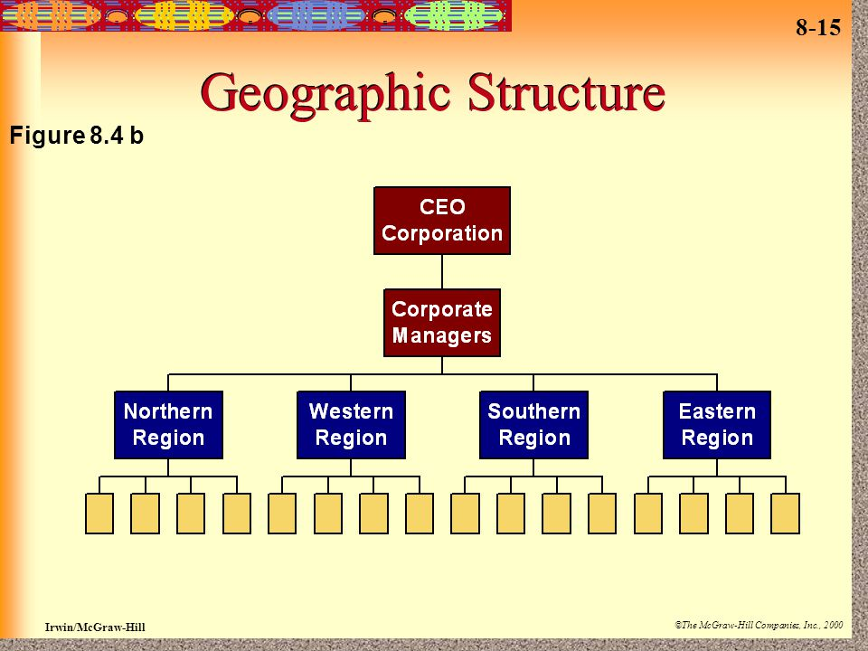Geographic Structure Figure 8.4 b