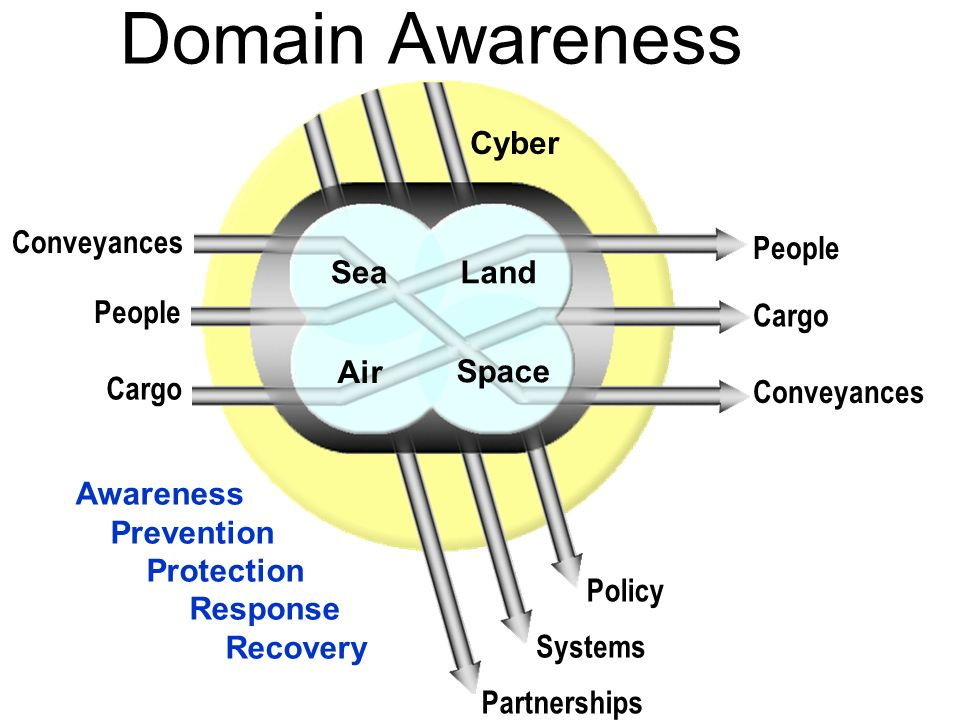 Domain Awareness People Cargo Conveyances Partnerships Air Land Sea
