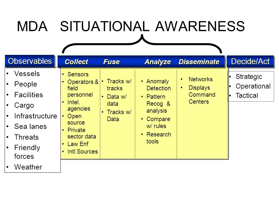 MDA SITUATIONAL AWARENESS