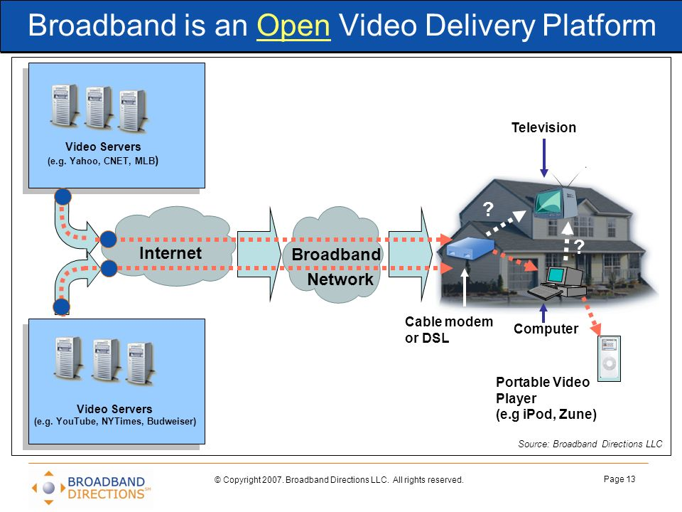 Broadband is an Open Video Delivery Platform