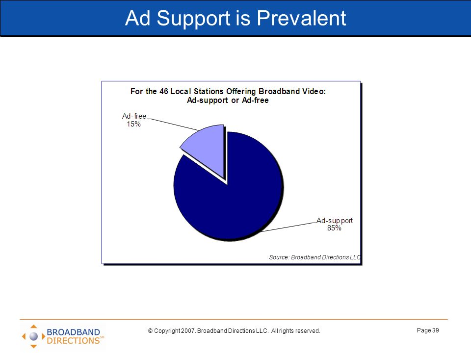 Ad Support is Prevalent