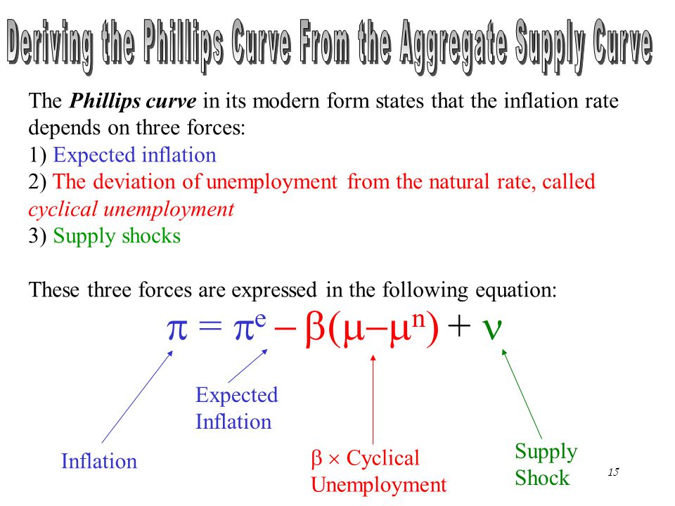 Deriving the Phillips Curve From the Aggregate Supply Curve