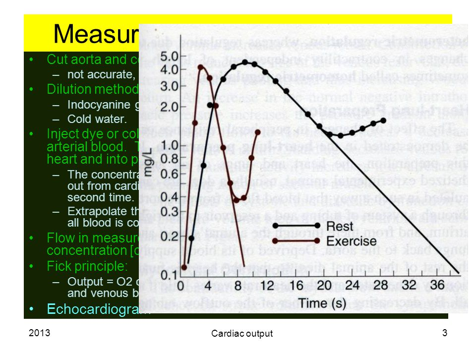 Measurement of cardiac output.