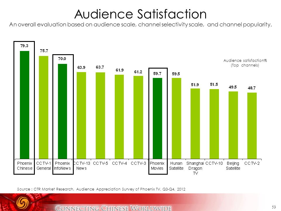 Audience Satisfaction