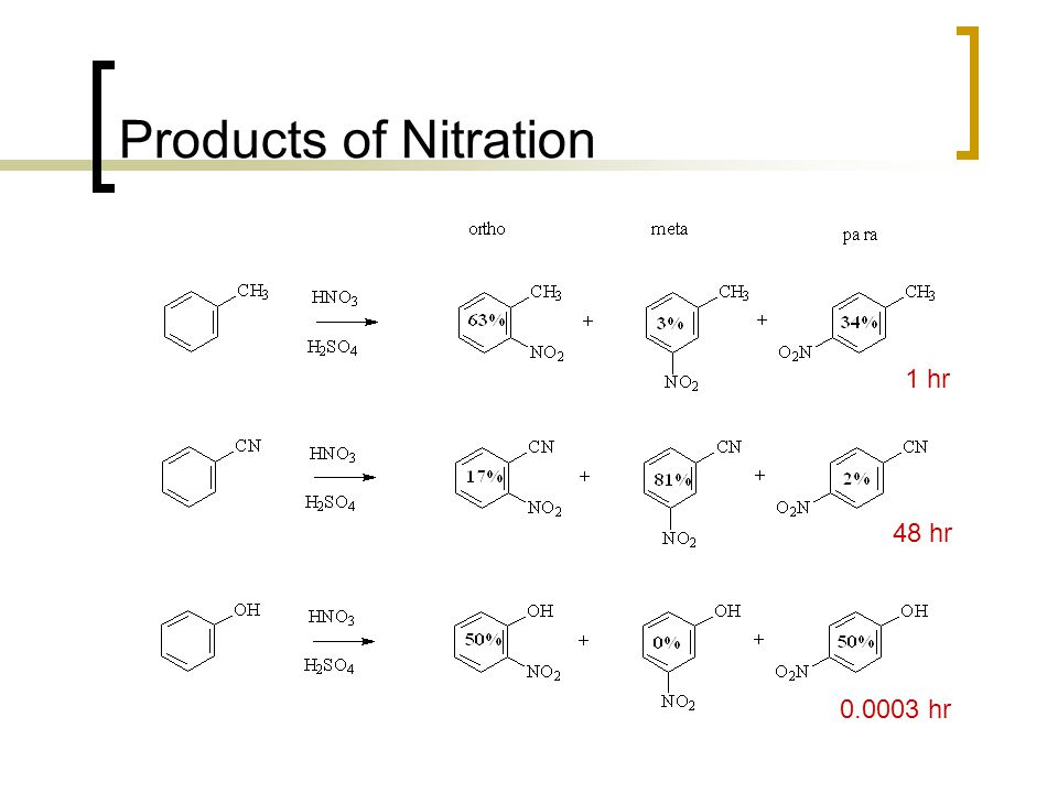 Products of Nitration 1 hr 48 hr 0.0003 hr