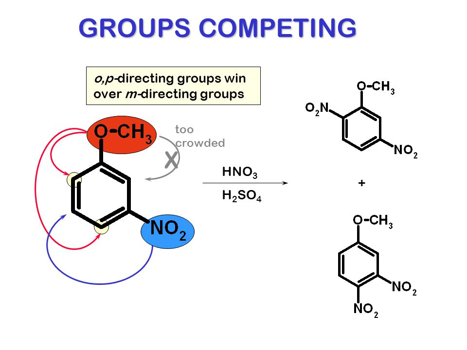 GROUPS COMPETING X o,p-directing groups win over m-directing groups