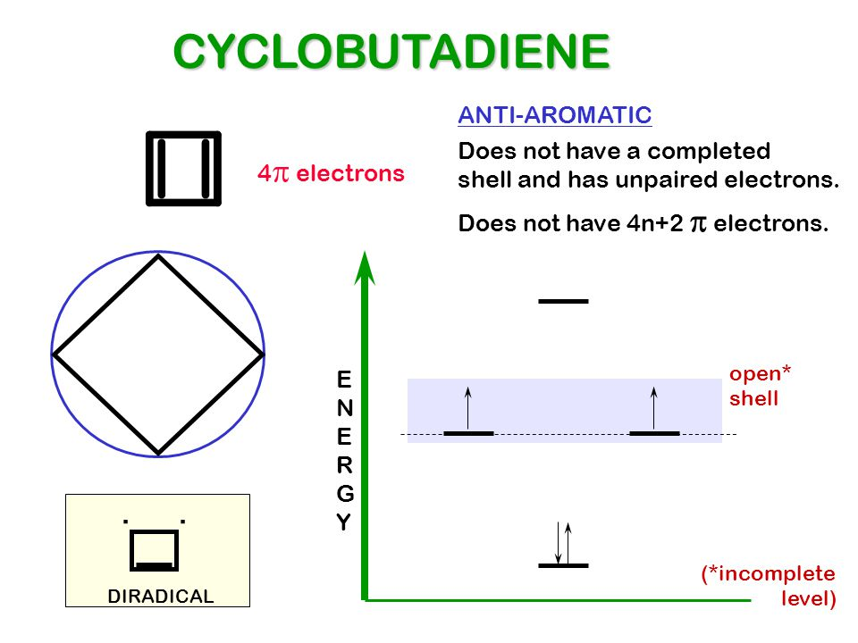 CYCLOBUTADIENE . . ANTI-AROMATIC Does not have a completed