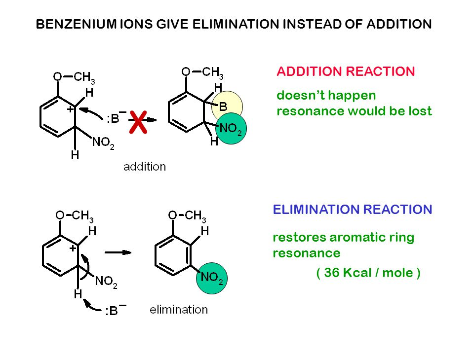 X BENZENIUM IONS GIVE ELIMINATION INSTEAD OF ADDITION