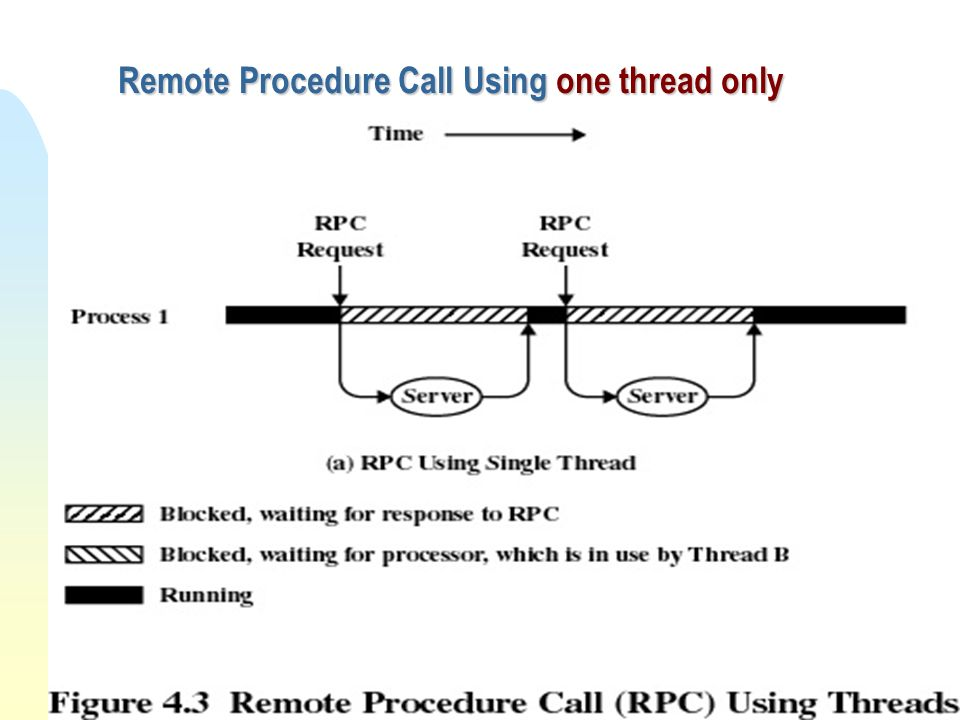 Remote Procedure Call Using one thread only