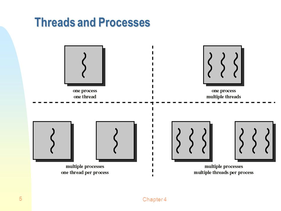 Threads and Processes Chapter 4