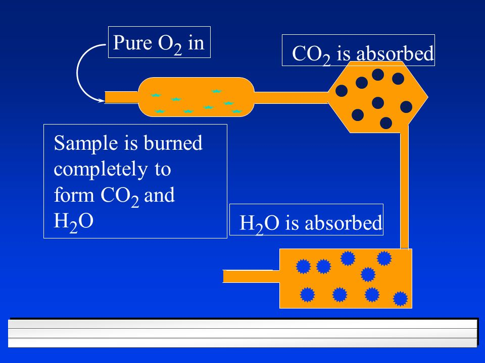 Pure O2 in CO2 is absorbed Sample is burned completely to form CO2 and H2O H2O is absorbed