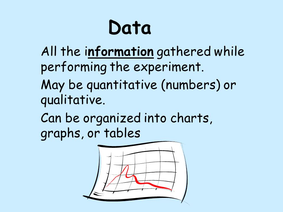 Data All the information gathered while performing the experiment.