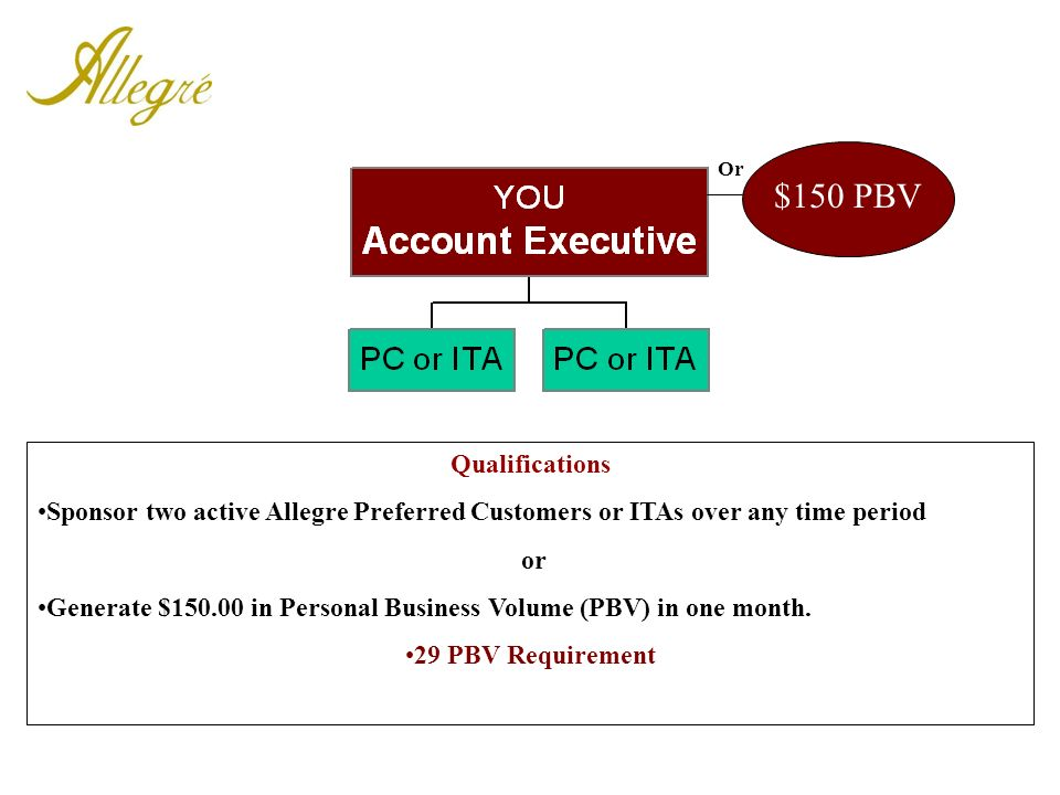Or $150 PBV. Qualifications. Sponsor two active Allegre Preferred Customers or ITAs over any time period.