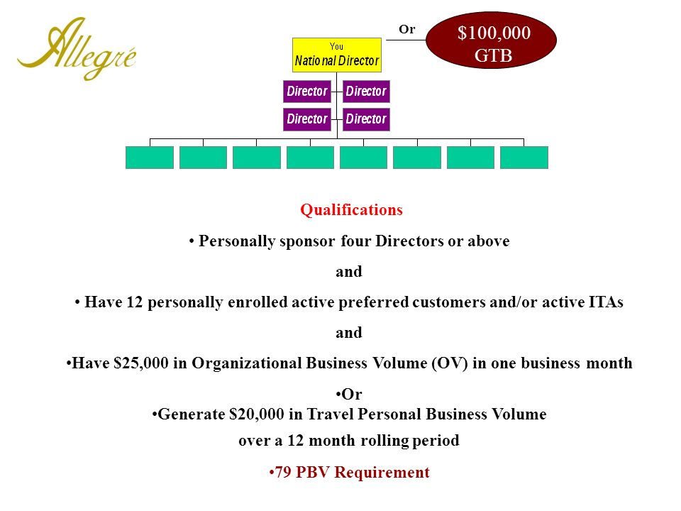 $100,000 GTB Qualifications Personally sponsor four Directors or above