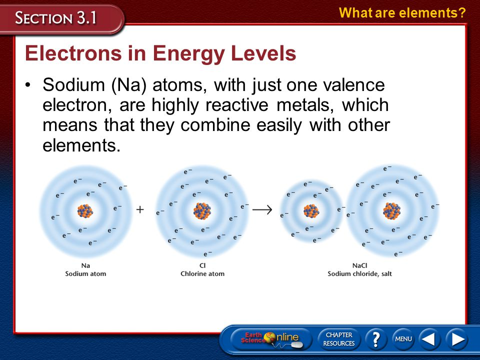 Electrons in Energy Levels