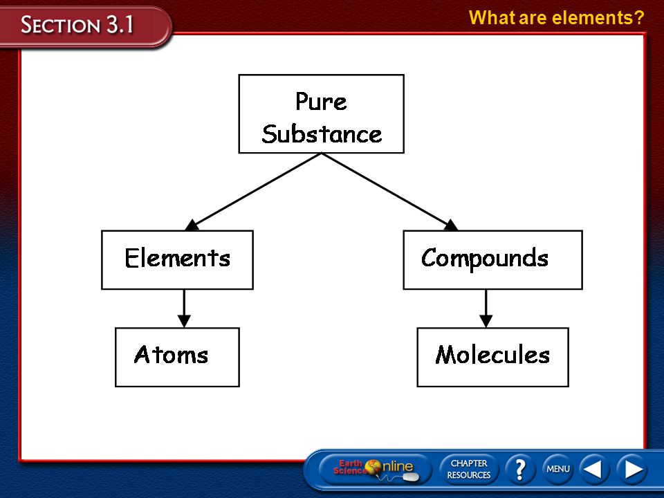 What are elements