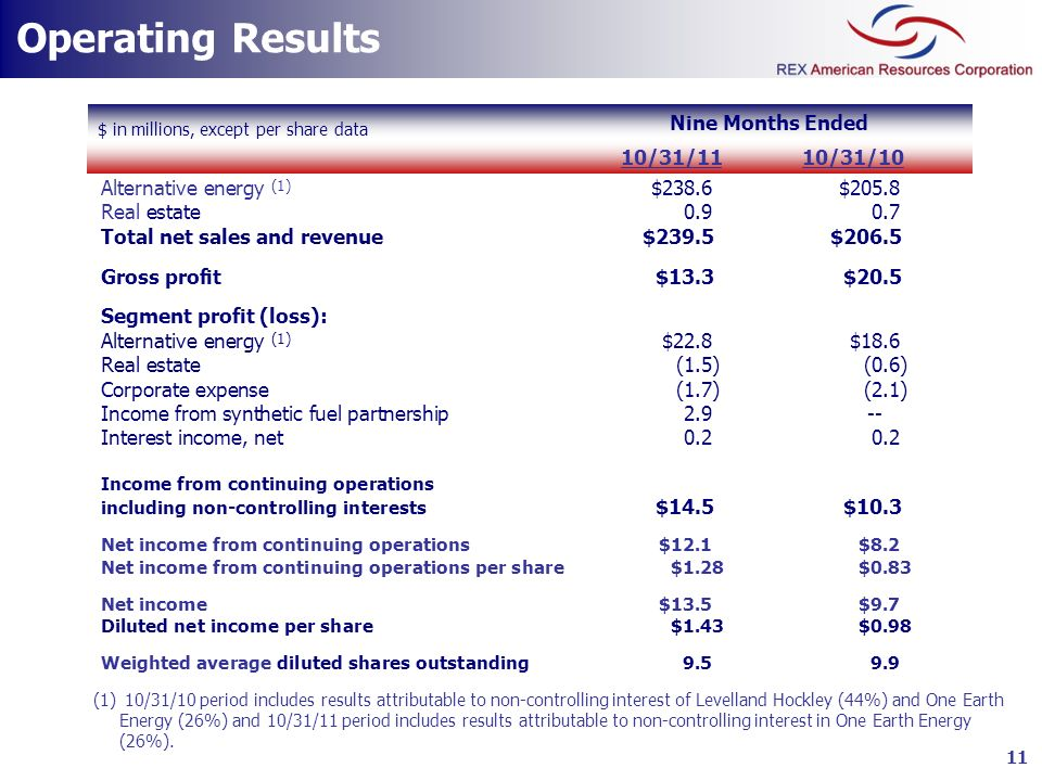 Operating Results Nine Months Ended 10/31/11 10/31/10