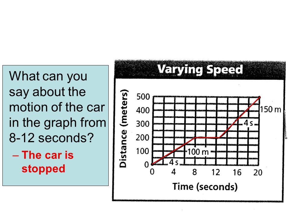What can you say about the motion of the car in the graph from 8-12 seconds