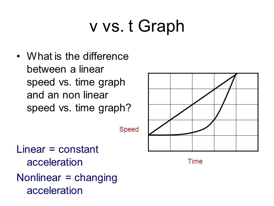 v vs. t Graph What is the difference between a linear speed vs. time graph and an non linear speed vs. time graph