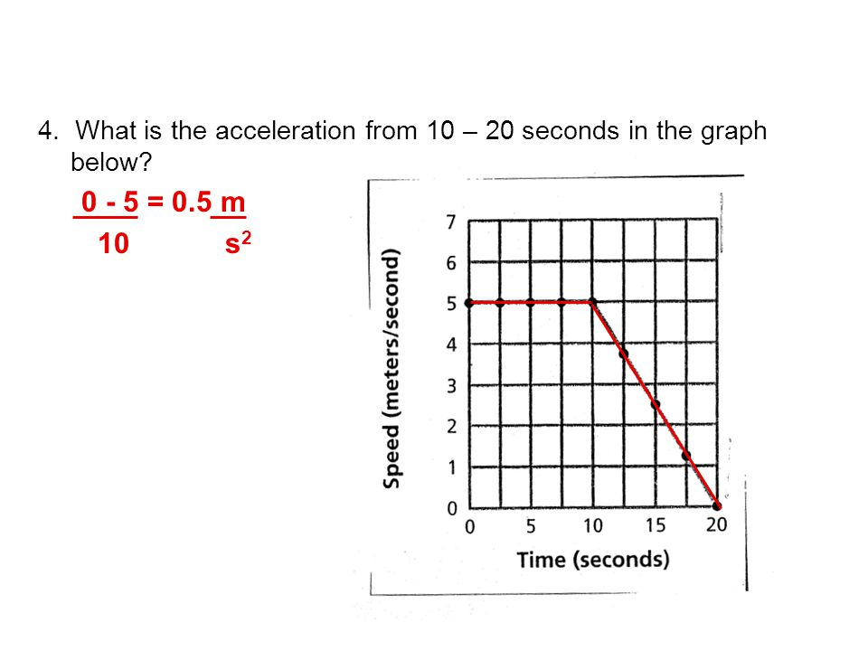 4. What is the acceleration from 10 – 20 seconds in the graph below