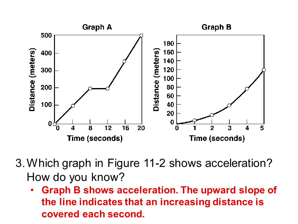 Which graph in Figure 11-2 shows acceleration How do you know