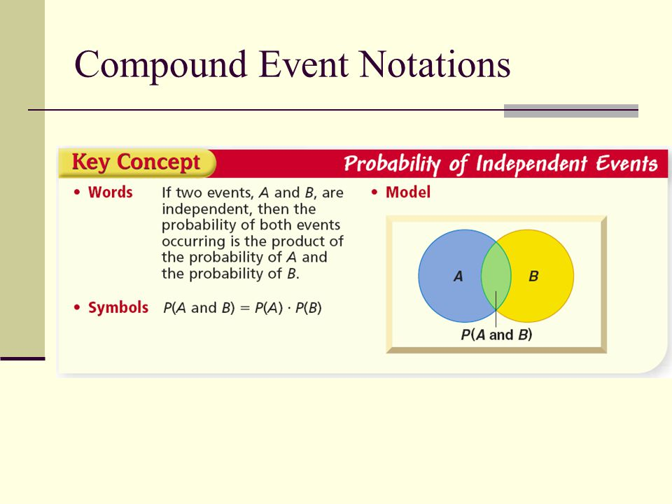 Compound Event Notations