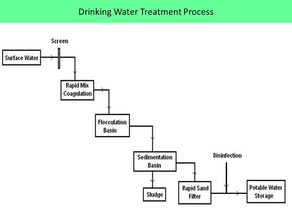 Drinking Water Treatment Process