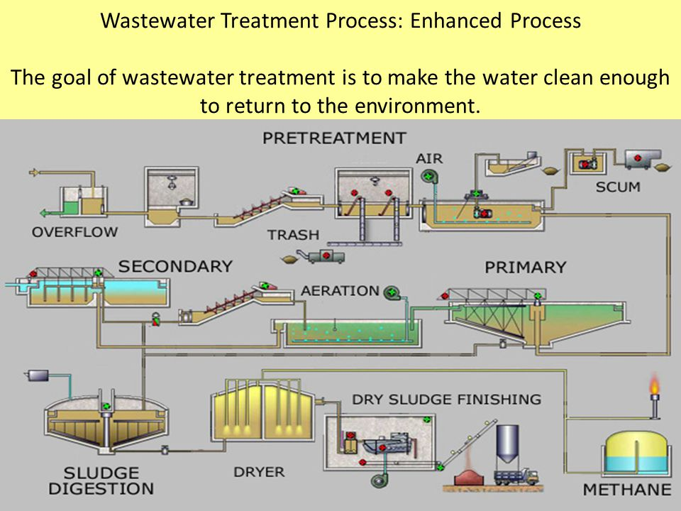 Wastewater Treatment Process: Enhanced Process The goal of wastewater treatment is to make the water clean enough to return to the environment.