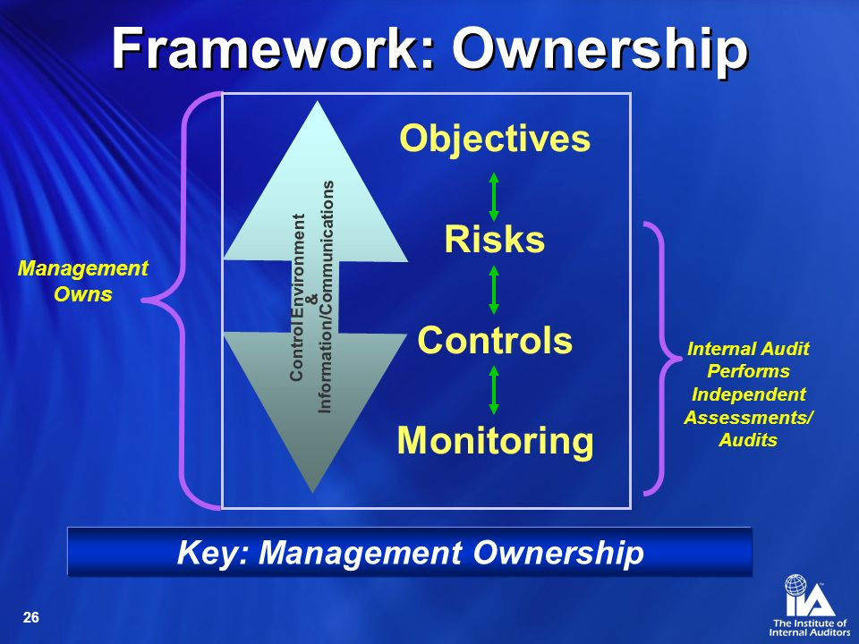 Framework: Ownership Objectives Risks Controls Monitoring