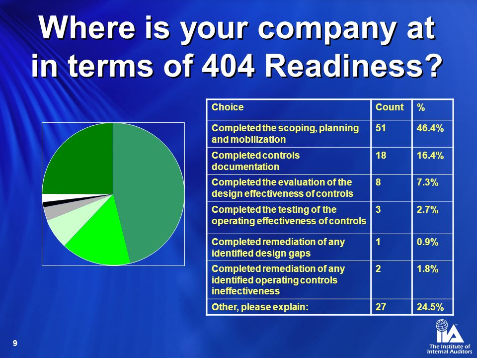 Where is your company at in terms of 404 Readiness
