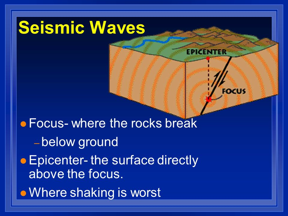 Seismic Waves Focus- where the rocks break below ground
