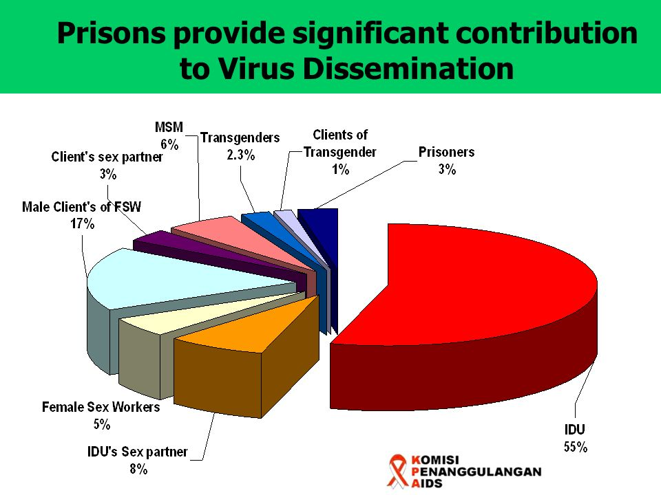 Prisons provide significant contribution to Virus Dissemination