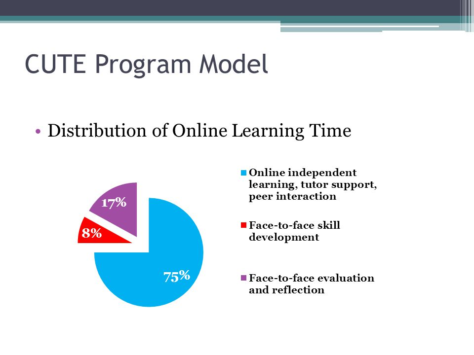 CUTE Program Model Distribution of Online Learning Time