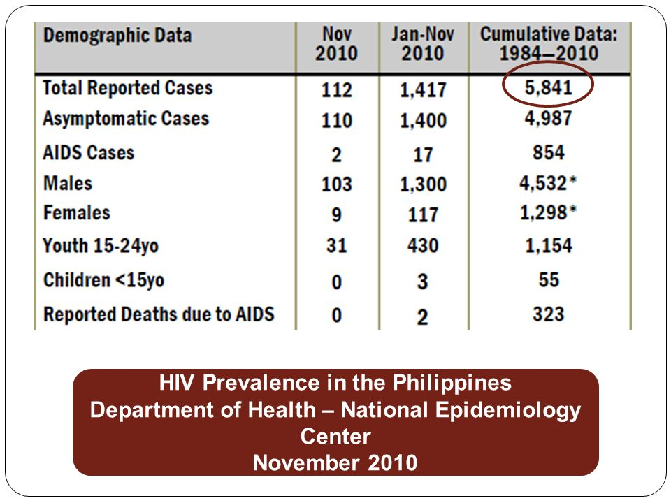 HIV Prevalence in the Philippines