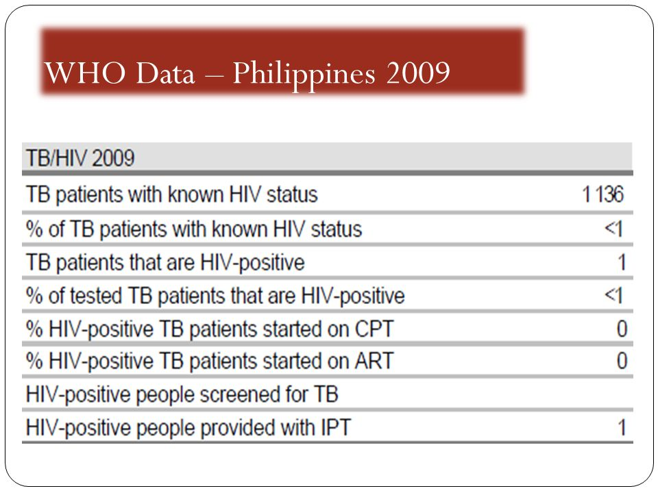 WHO Data – Philippines 2009
