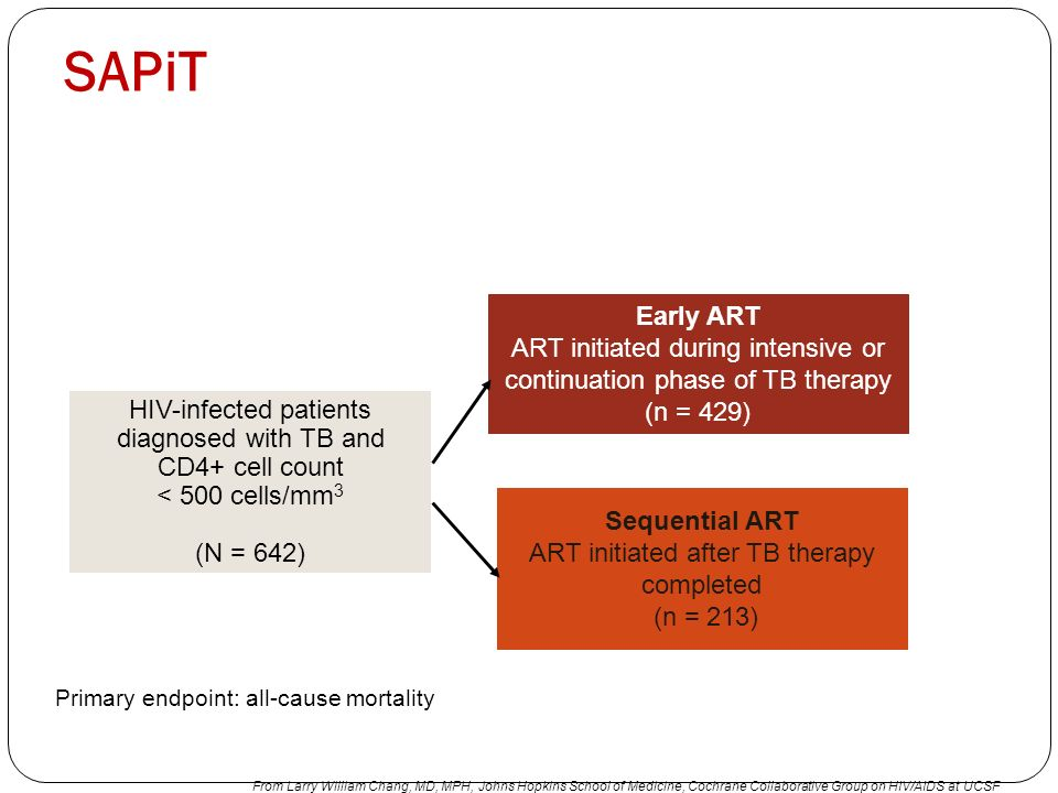 SAPiT Early ART. ART initiated during intensive or continuation phase of TB therapy. (n = 429)