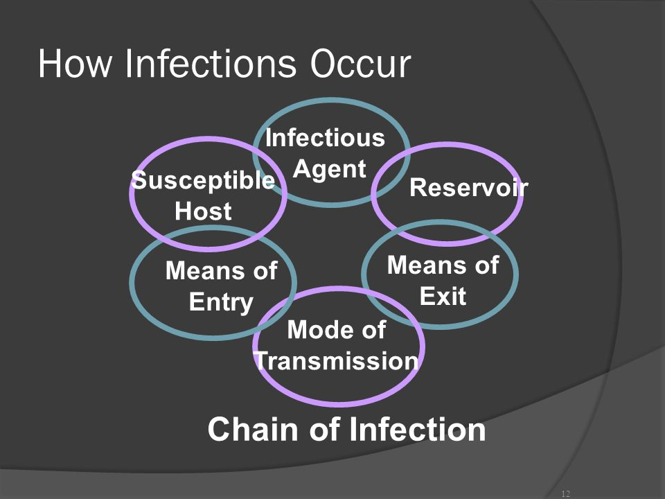 How Infections Occur Chain of Infection Infectious Agent Susceptible