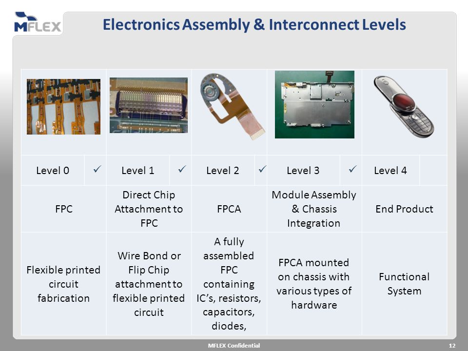 Electronics Assembly & Interconnect Levels