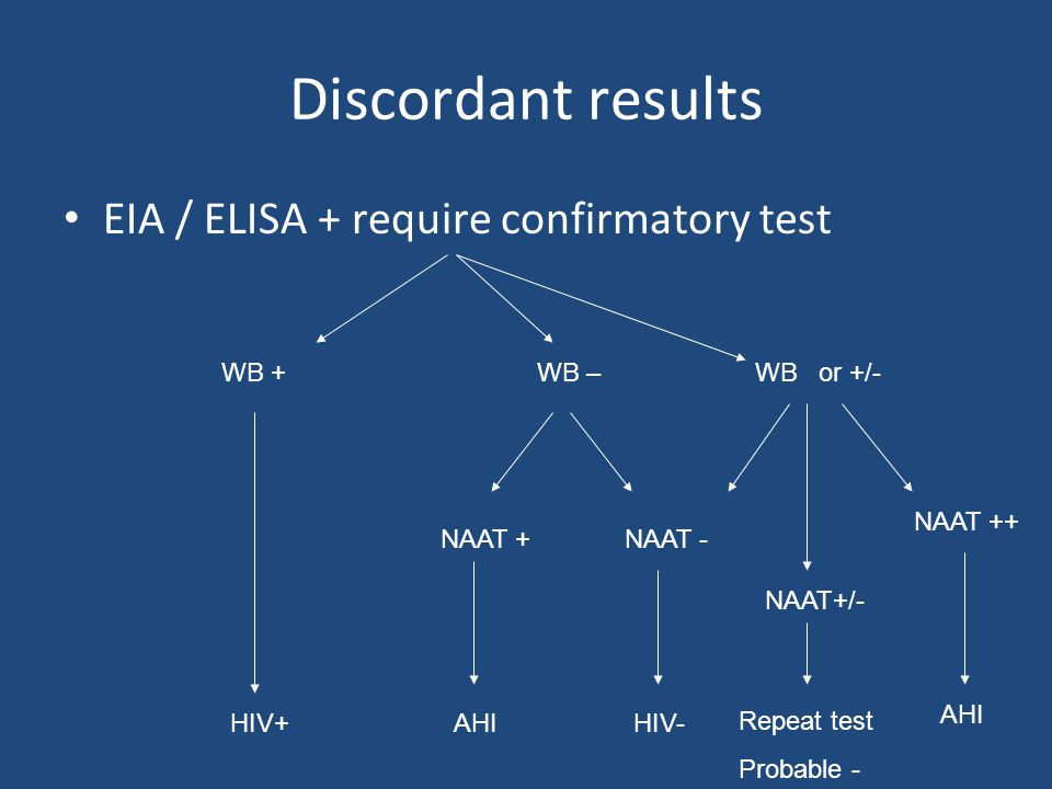 Discordant results EIA / ELISA + require confirmatory test WB +