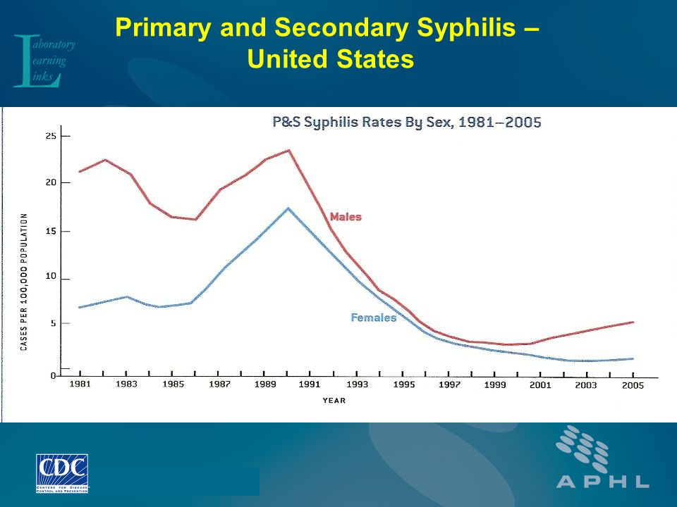 Primary and Secondary Syphilis – United States